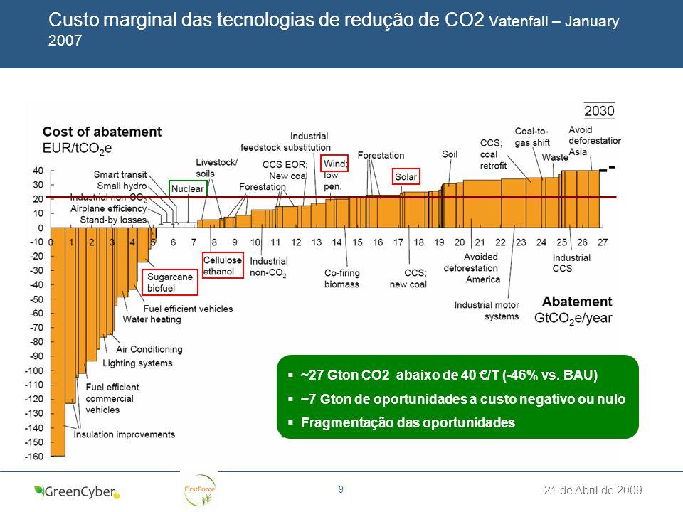 21 de Abril de 2009 9 Custo marginal das tecnologias de redução de CO2 Vatenfall – January 2007 ~27 Gton CO2 abaixo de 40 /T (-46% vs. BAU) ~7 Gton de