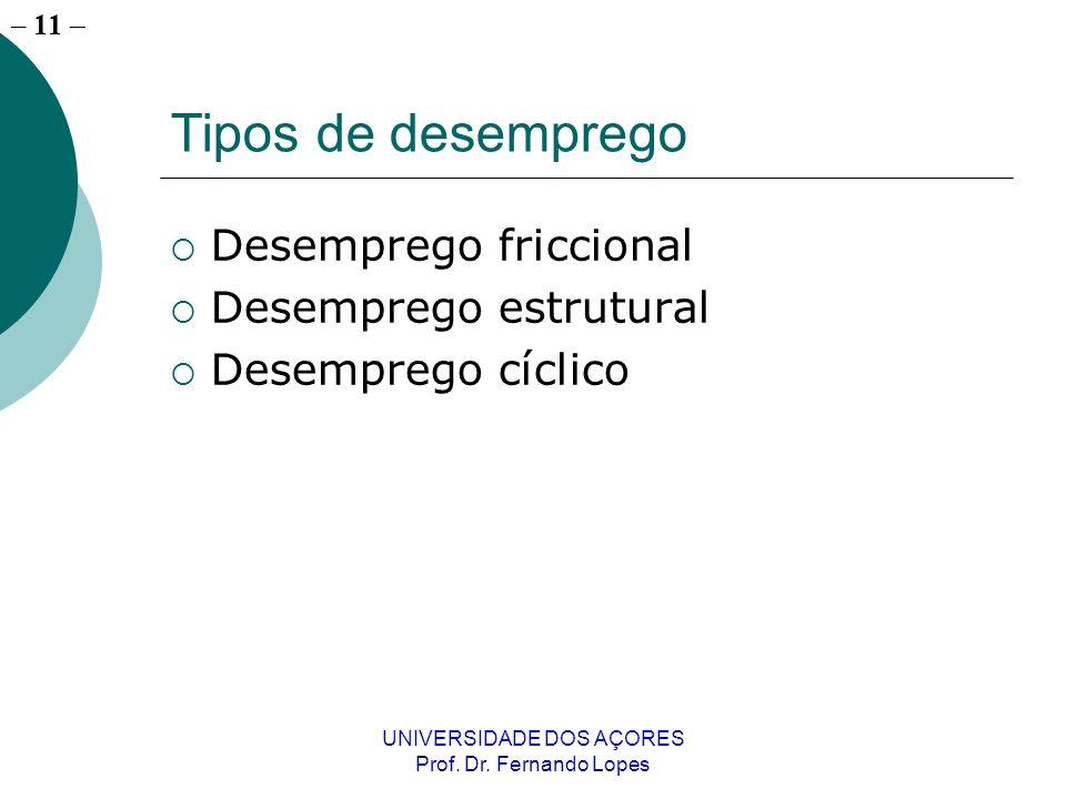 – 11 UNIVERSIDADE DOS AÇORES Prof. Dr. Fernando Lopes Tipos de desemprego Desemprego friccional Desemprego estrutural Desemprego cíclico