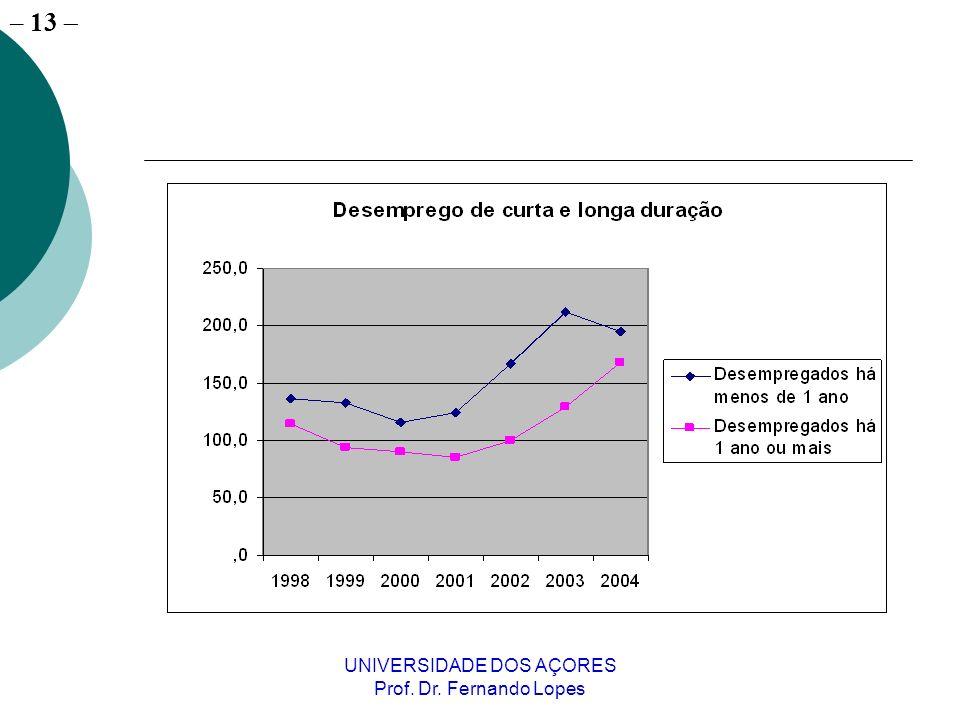 – 13 UNIVERSIDADE DOS AÇORES Prof. Dr. Fernando Lopes
