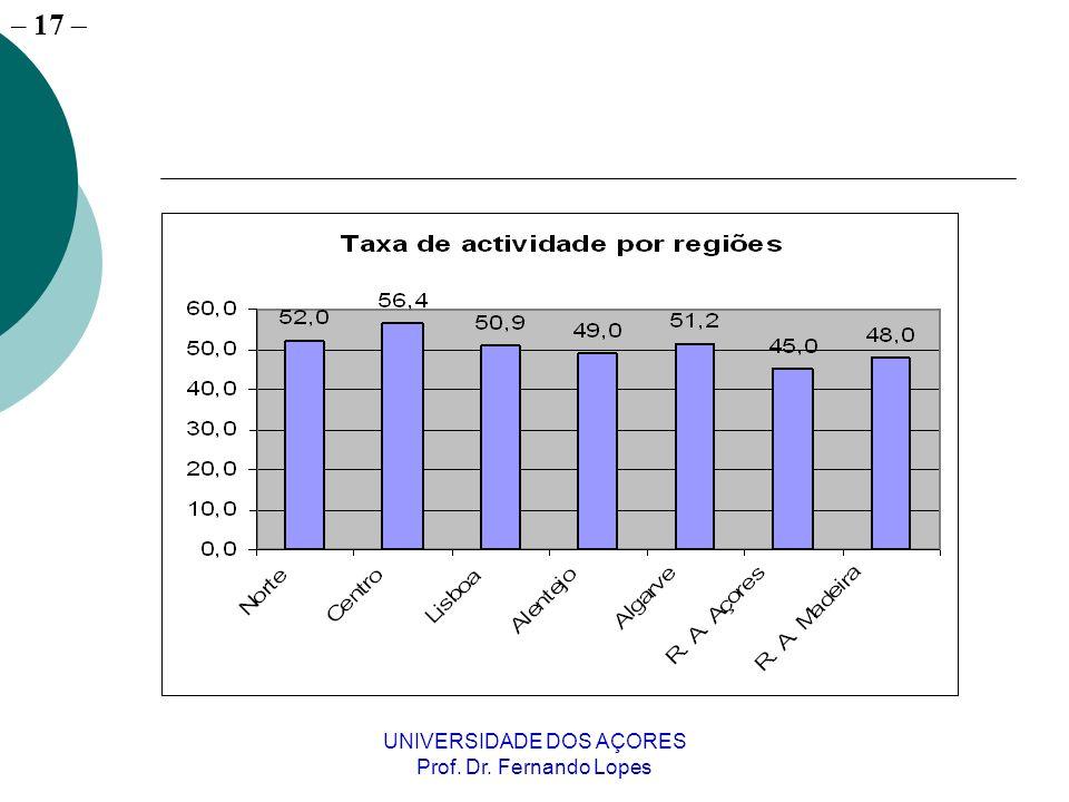 – 17 UNIVERSIDADE DOS AÇORES Prof. Dr. Fernando Lopes