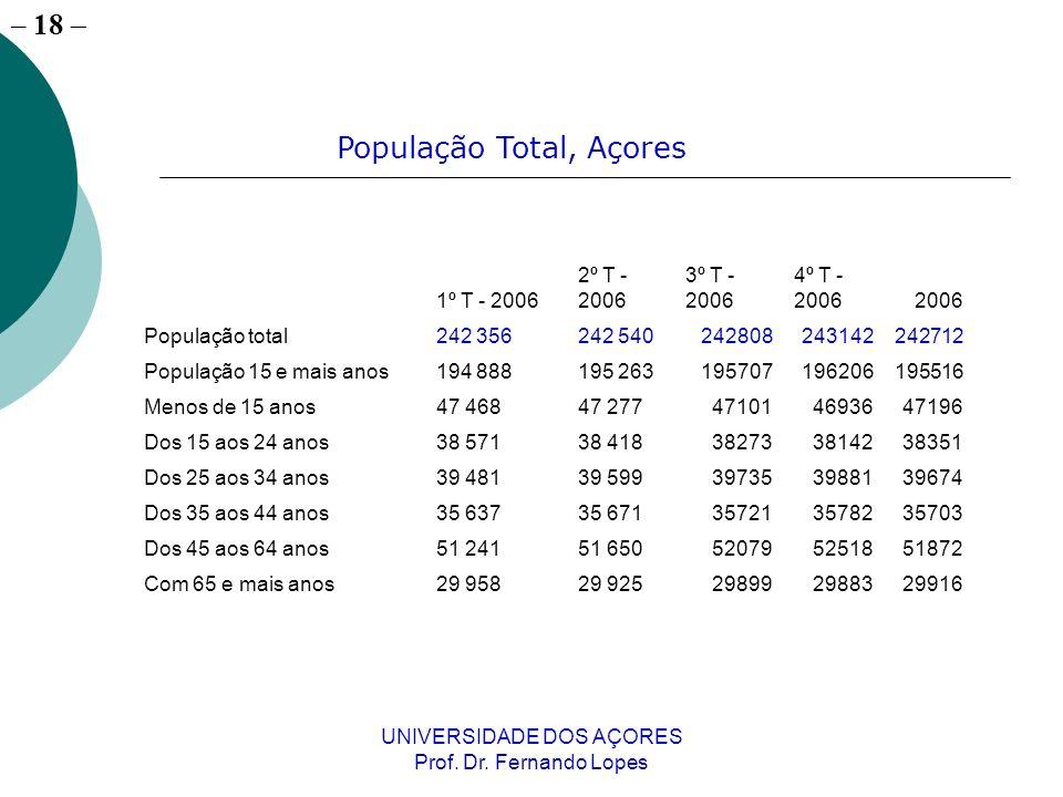 – 18 UNIVERSIDADE DOS AÇORES Prof. Dr. Fernando Lopes 1º T - 2006 2º T - 2006 3º T - 2006 4º T - 20062006 População total242 356242 540242808243142242