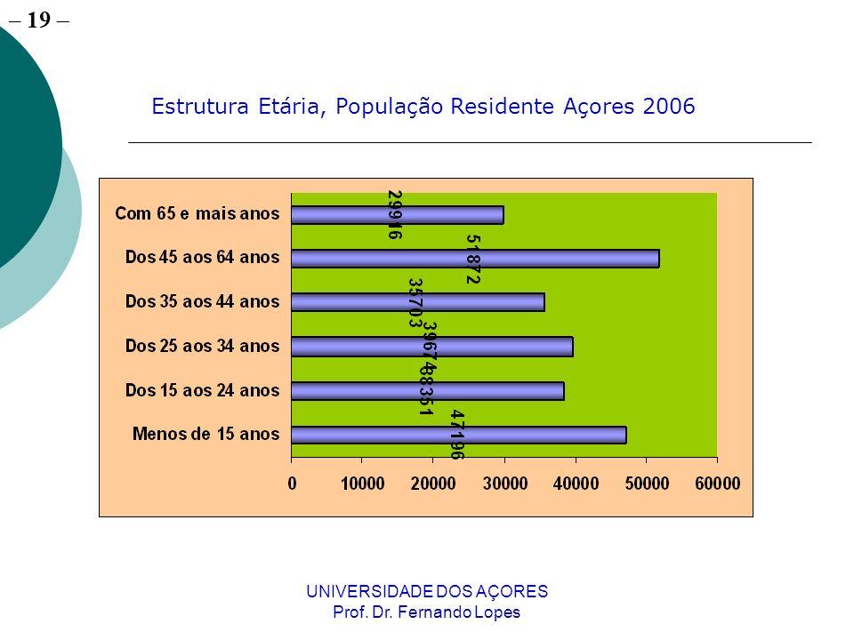 – 19 UNIVERSIDADE DOS AÇORES Prof. Dr. Fernando Lopes Estrutura Etária, População Residente Açores 2006