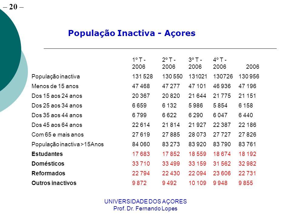 – 20 UNIVERSIDADE DOS AÇORES Prof. Dr. Fernando Lopes 1º T - 2006 2º T - 2006 3º T - 2006 4º T - 20062006 População inactiva131 528130 550131021130726