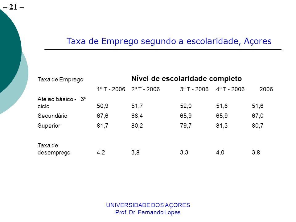 – 21 UNIVERSIDADE DOS AÇORES Prof. Dr. Fernando Lopes Taxa de Emprego Nível de escolaridade completo 1º T - 20062º T - 20063º T - 20064º T - 20062006