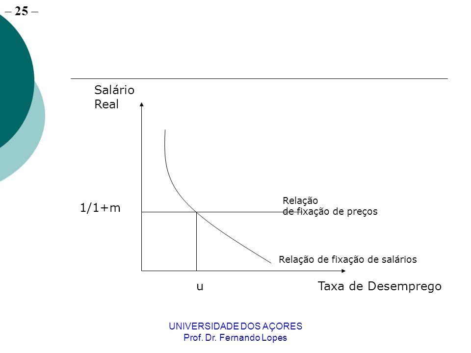 – 25 UNIVERSIDADE DOS AÇORES Prof. Dr. Fernando Lopes Taxa de Desemprego Salário Real u 1/1+m Relação de fixação de preços Relação de fixação de salár