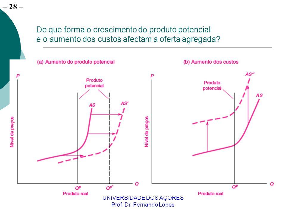 – 28 UNIVERSIDADE DOS AÇORES Prof. Dr. Fernando Lopes De que forma o crescimento do produto potencial e o aumento dos custos afectam a oferta agregada