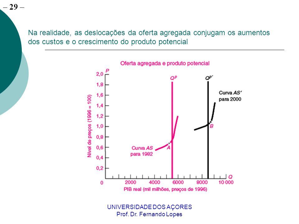 – 29 UNIVERSIDADE DOS AÇORES Prof. Dr. Fernando Lopes Na realidade, as deslocações da oferta agregada conjugam os aumentos dos custos e o crescimento