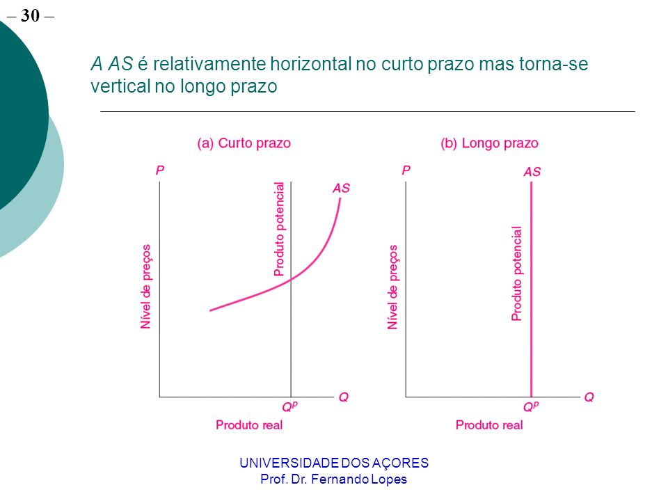 – 30 UNIVERSIDADE DOS AÇORES Prof. Dr. Fernando Lopes A AS é relativamente horizontal no curto prazo mas torna-se vertical no longo prazo