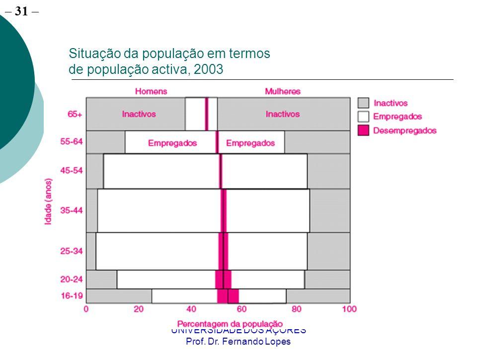– 31 UNIVERSIDADE DOS AÇORES Prof. Dr. Fernando Lopes Situação da população em termos de população activa, 2003