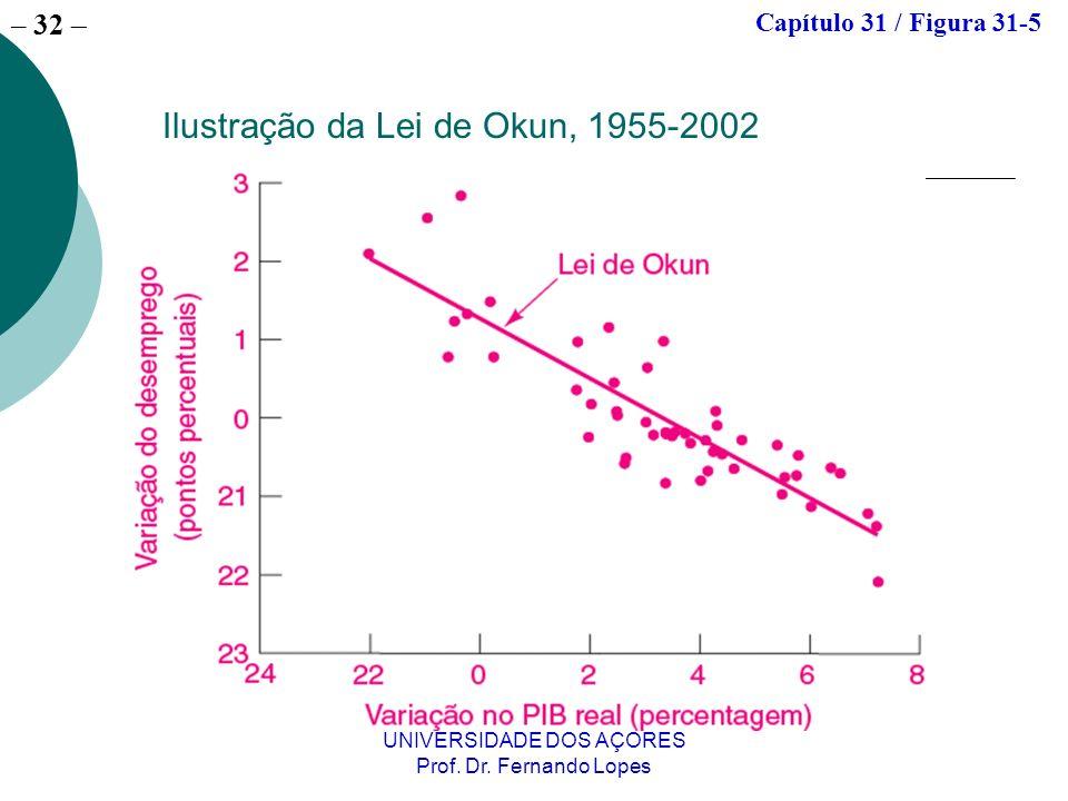 – 32 UNIVERSIDADE DOS AÇORES Prof. Dr. Fernando Lopes Ilustração da Lei de Okun, 1955-2002 Capítulo 31 / Figura 31-5