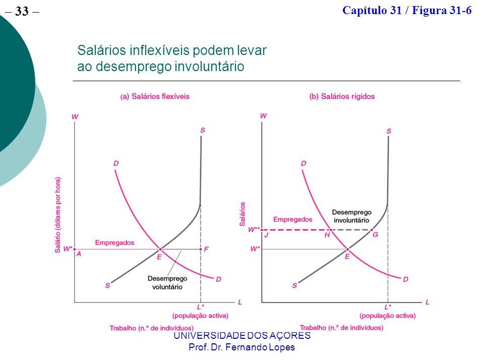 – 33 UNIVERSIDADE DOS AÇORES Prof. Dr. Fernando Lopes Salários inflexíveis podem levar ao desemprego involuntário Capítulo 31 / Figura 31-6