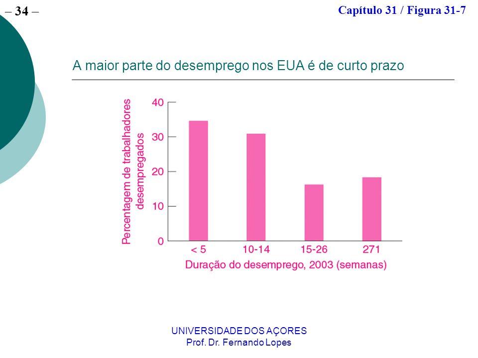 – 34 UNIVERSIDADE DOS AÇORES Prof. Dr. Fernando Lopes A maior parte do desemprego nos EUA é de curto prazo Capítulo 31 / Figura 31-7