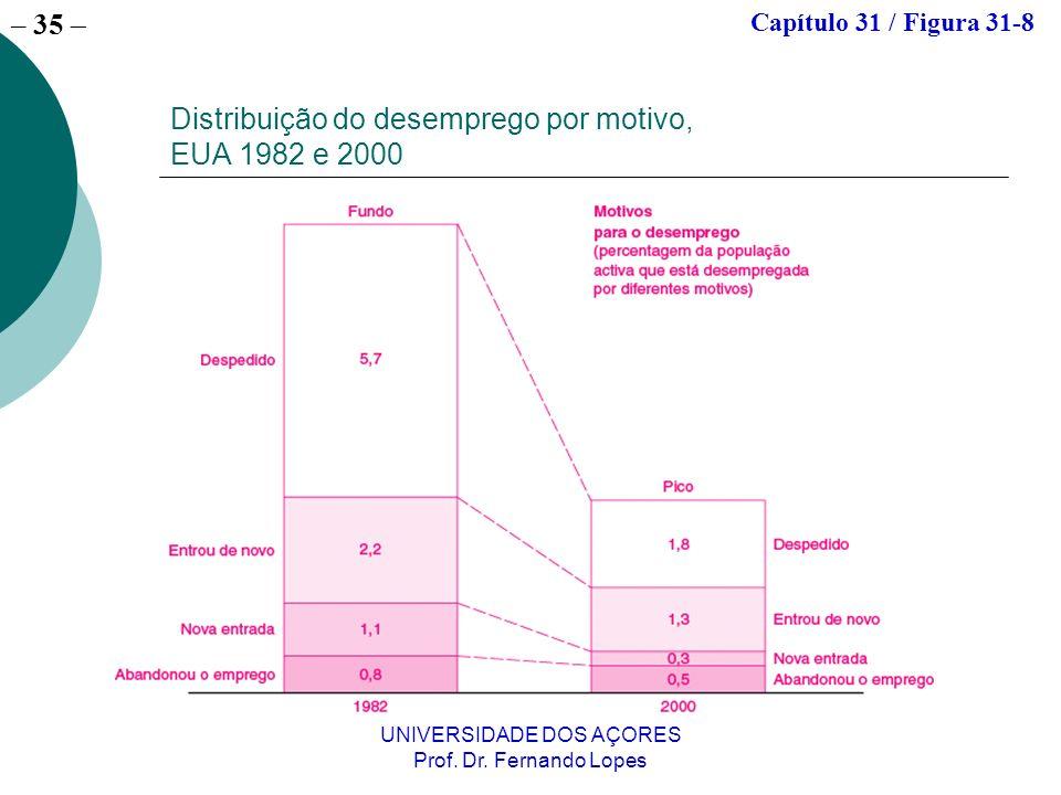 – 35 UNIVERSIDADE DOS AÇORES Prof. Dr. Fernando Lopes Distribuição do desemprego por motivo, EUA 1982 e 2000 Capítulo 31 / Figura 31-8