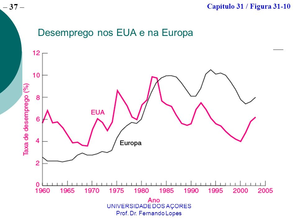 – 37 UNIVERSIDADE DOS AÇORES Prof. Dr. Fernando Lopes Desemprego nos EUA e na Europa Capítulo 31 / Figura 31-10