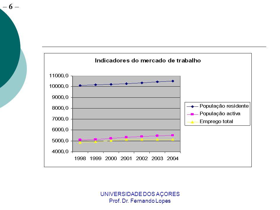 – 27 UNIVERSIDADE DOS AÇORES Prof.Dr.