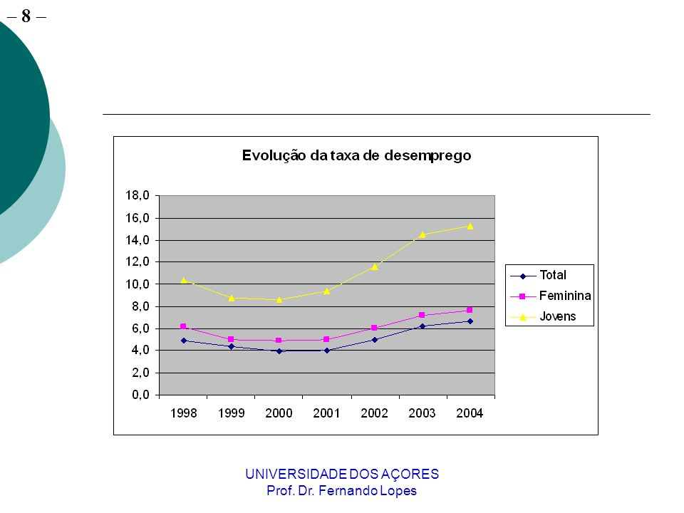 – 8 UNIVERSIDADE DOS AÇORES Prof. Dr. Fernando Lopes