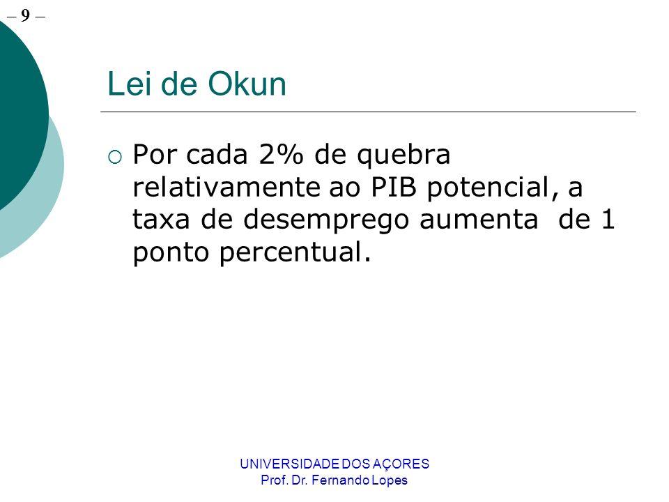 – 9 UNIVERSIDADE DOS AÇORES Prof. Dr. Fernando Lopes Lei de Okun Por cada 2% de quebra relativamente ao PIB potencial, a taxa de desemprego aumenta de
