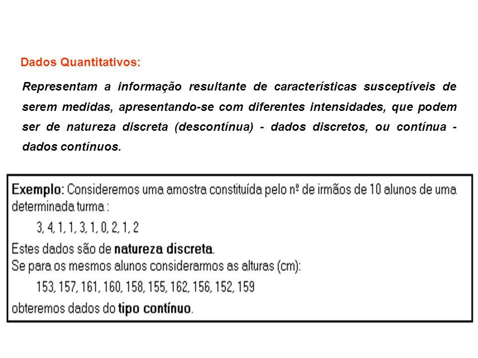 Dados Discretos: Estes dados só podem tomar um número finito ou infinito numerável de valores distintos, apresentando vários valores repetidos - é o caso, por exemplo, do nº de filhos de uma família ou do nº de acidentes, por dia, em determinado cruzamento.