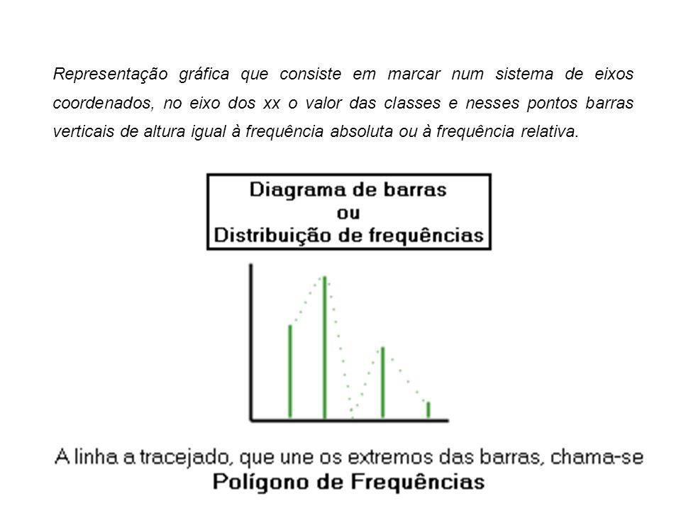 Representação gráfica que consiste em marcar num sistema de eixos coordenados, no eixo dos xx o valor das classes e nesses pontos barras verticais de