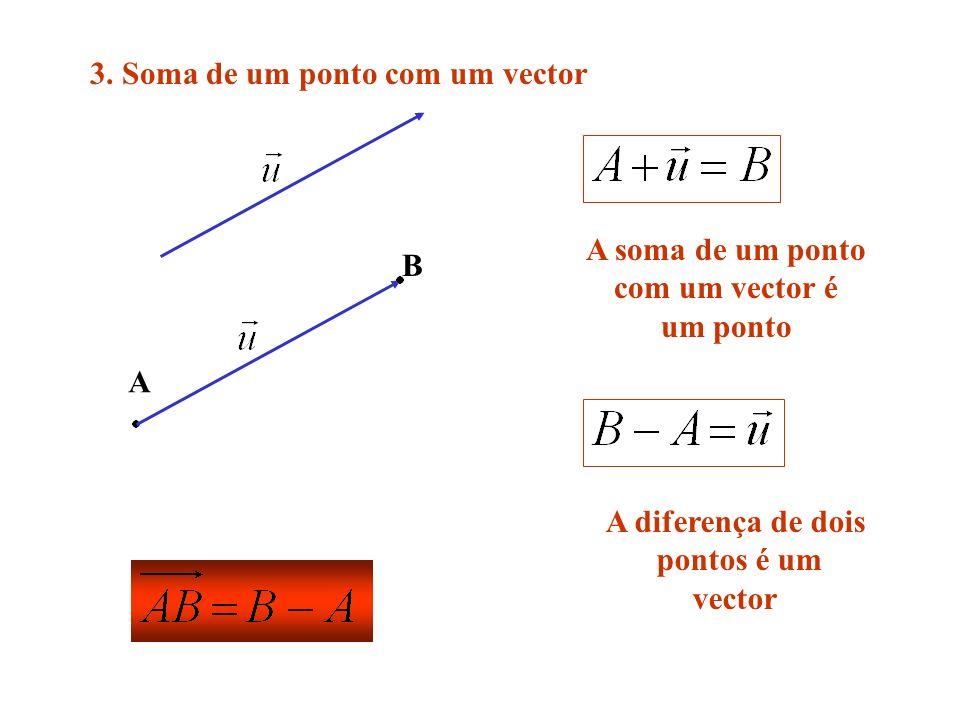 3. Soma de um ponto com um vector A B A soma de um ponto com um vector é um ponto A diferença de dois pontos é um vector