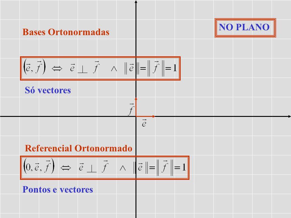 Bases Ortonormadas Referencial Ortonormado Só vectores Pontos e vectores NO PLANO