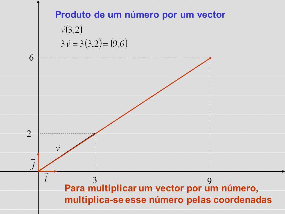 Produto de um número por um vector 3 9 2 6 Para multiplicar um vector por um número, multiplica-se esse número pelas coordenadas