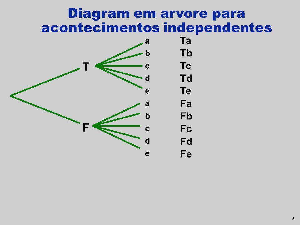 2 Definições Acontecimentos independentes Dois acontecimentos A e B são independentes se a ocorrência de um não afecta a probabilidade do outro ocorre