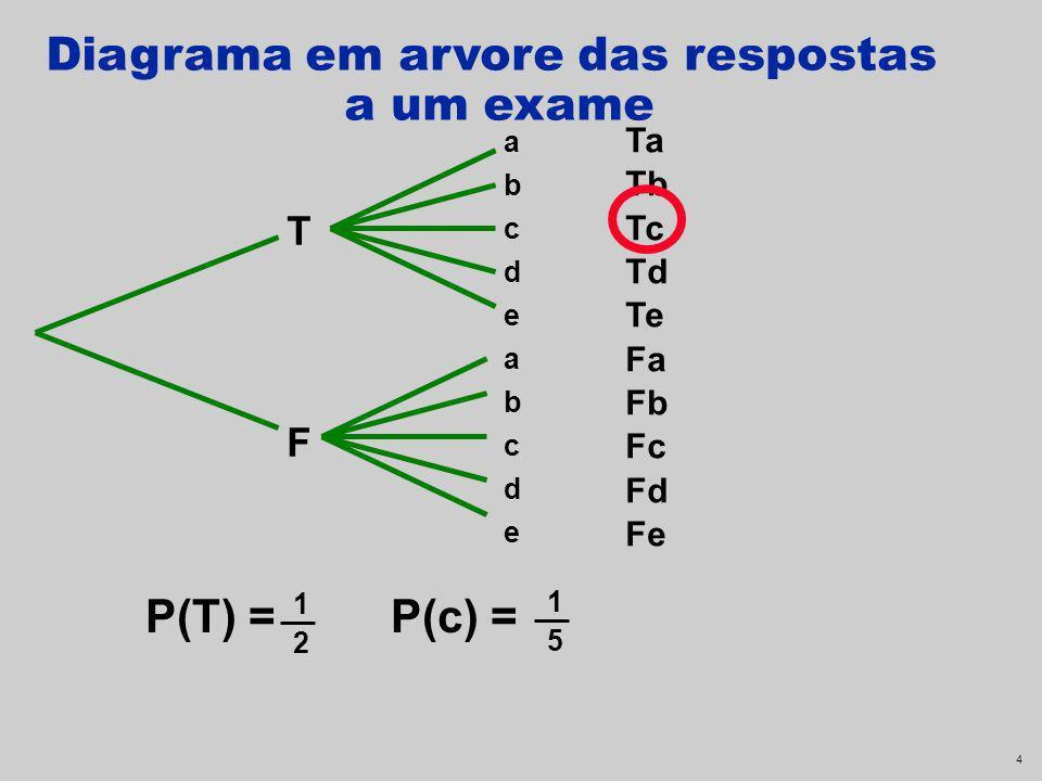 4 Ta Tb Tc Td Te Fa Fb Fc Fd Fe abcdeabcdeabcdeabcde TFTF P(T) = P(c) = Diagrama em arvore das respostas a um exame 1 2 1 5