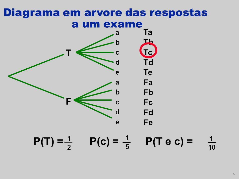 15 Formalizando Regra da Multiplicação P(A e B) = P(A) P(B) Se A e B são independentes