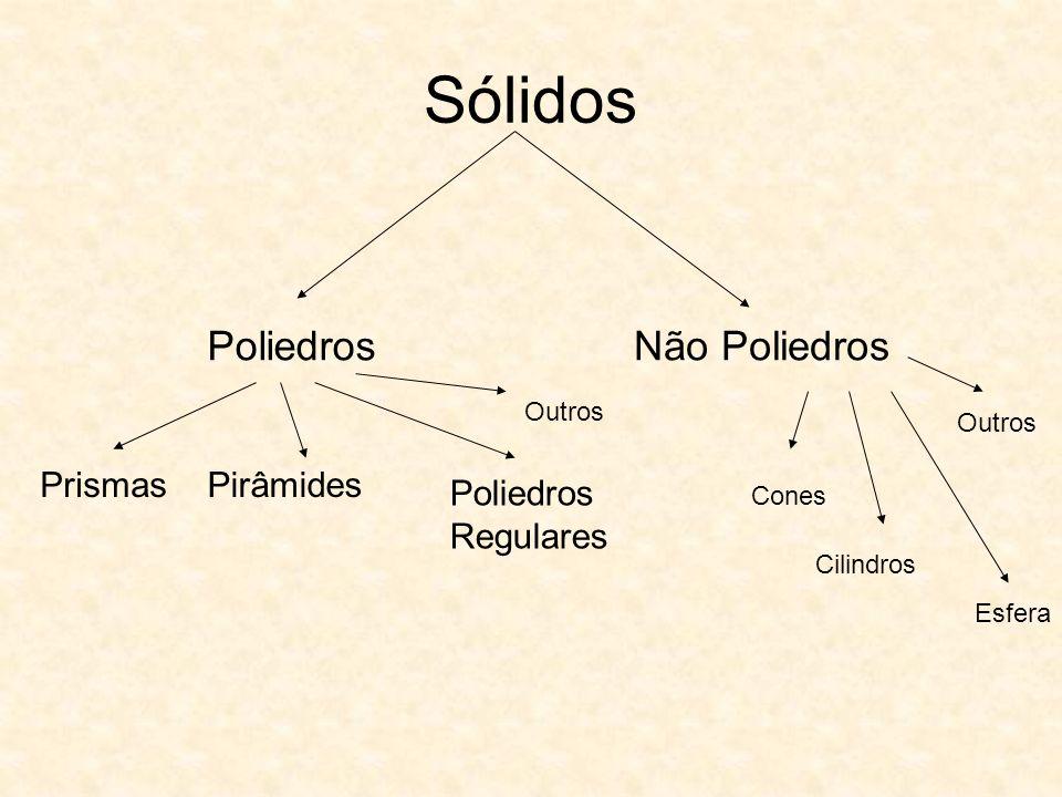 Sólidos PoliedrosNão Poliedros PrismasPirâmides Poliedros Regulares Outros Cones Cilindros Esfera Outros
