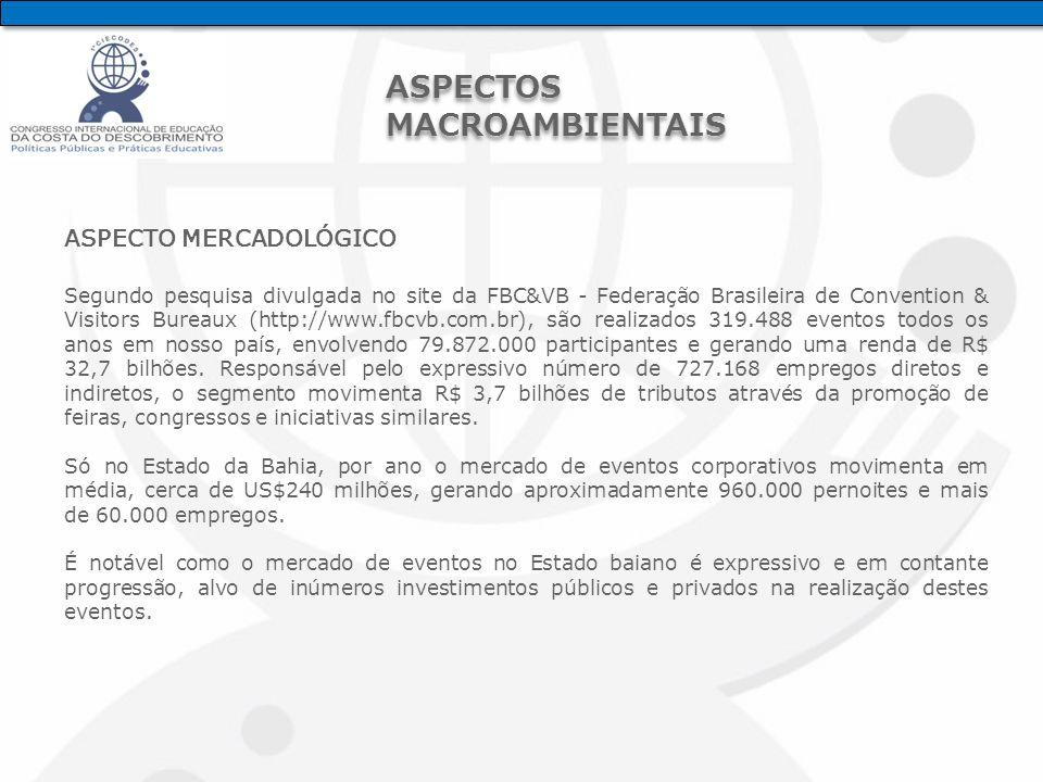 ASPECTO MERCADOLÓGICO Segundo pesquisa divulgada no site da FBC&VB - Federação Brasileira de Convention & Visitors Bureaux (http://www.fbcvb.com.br), são realizados 319.488 eventos todos os anos em nosso país, envolvendo 79.872.000 participantes e gerando uma renda de R$ 32,7 bilhões.