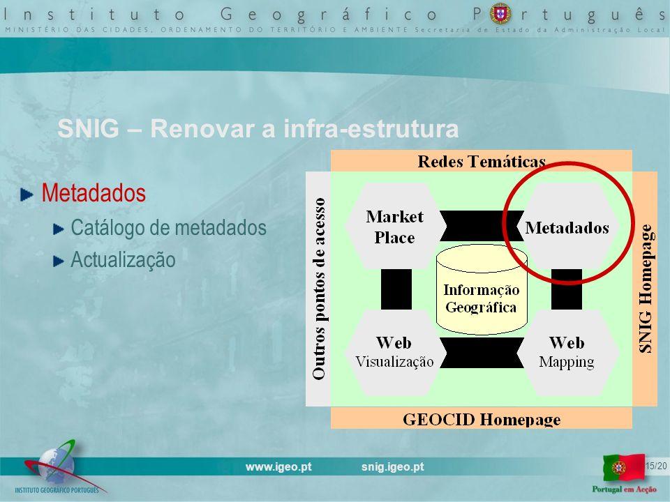 www.igeo.pt snig.igeo.pt 15/20 SNIG – Renovar a infra-estrutura Metadados Catálogo de metadados Actualização