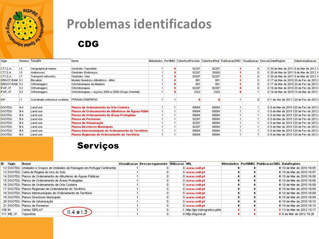 Serviços CDG Problemas identificados II.4 e I.3