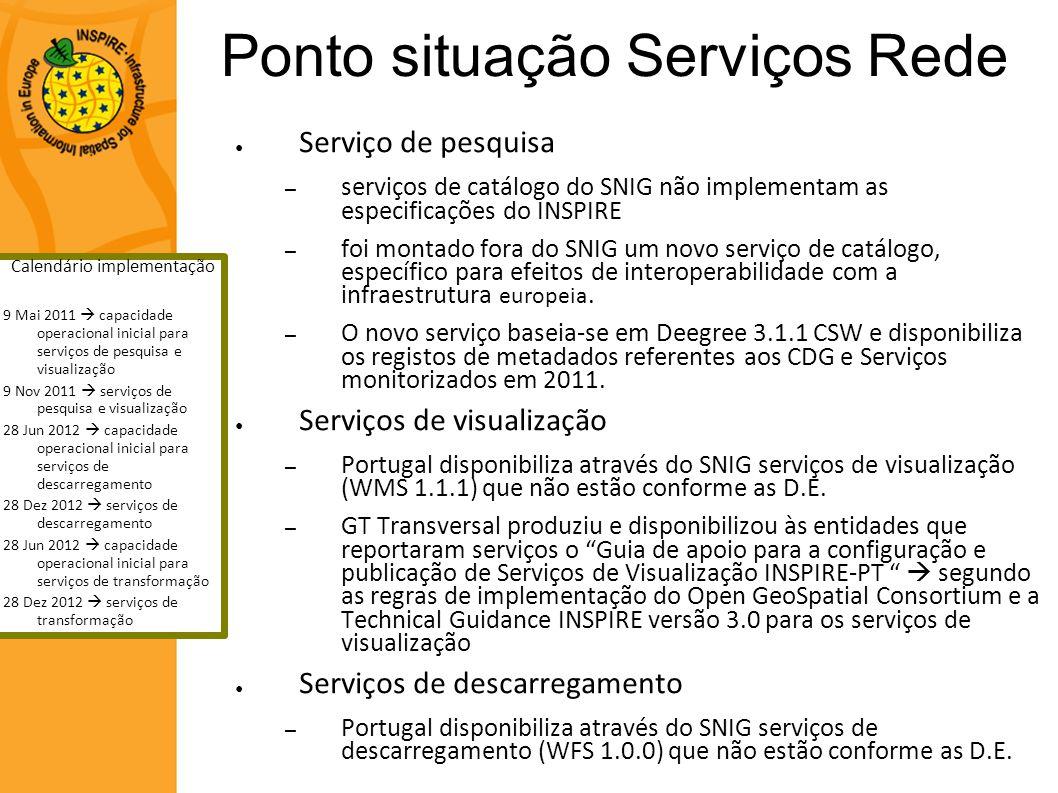 Ponto situação Serviços Rede Serviço de pesquisa – serviços de catálogo do SNIG não implementam as especificações do INSPIRE – foi montado fora do SNI