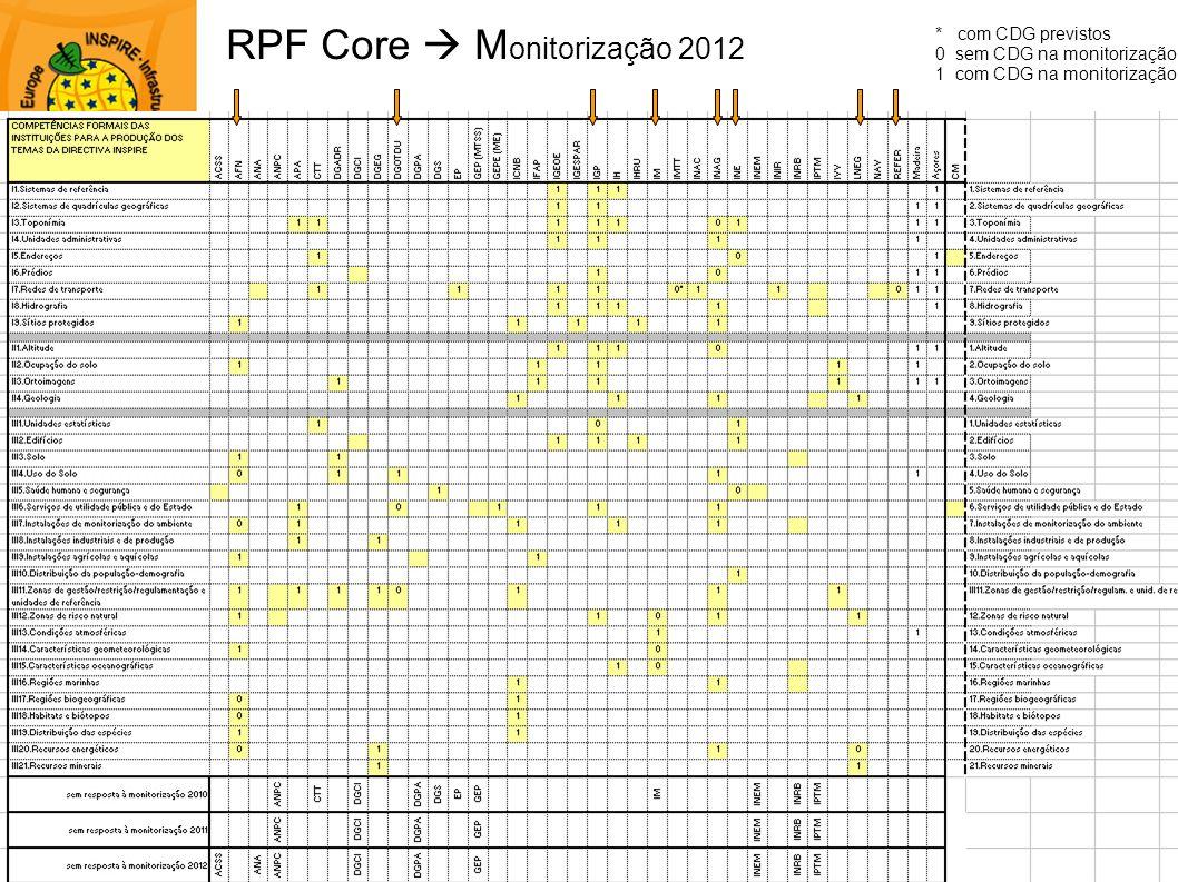 RPF Core M onitorização 2012 * com CDG previstos 0 sem CDG na monitorização 1 com CDG na monitorização