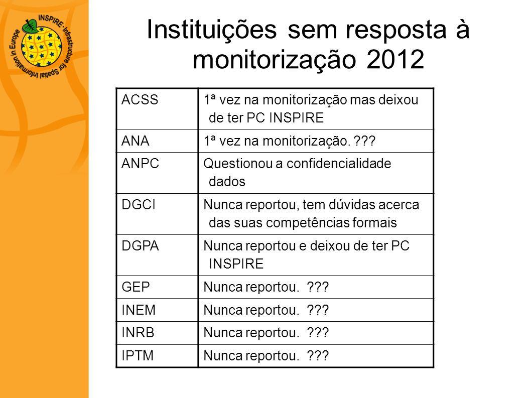 Instituições sem resposta à monitorização 2012 ACSS 1ª vez na monitorização mas deixou de ter PC INSPIRE ANA1ª vez na monitorização. ??? ANPC Question