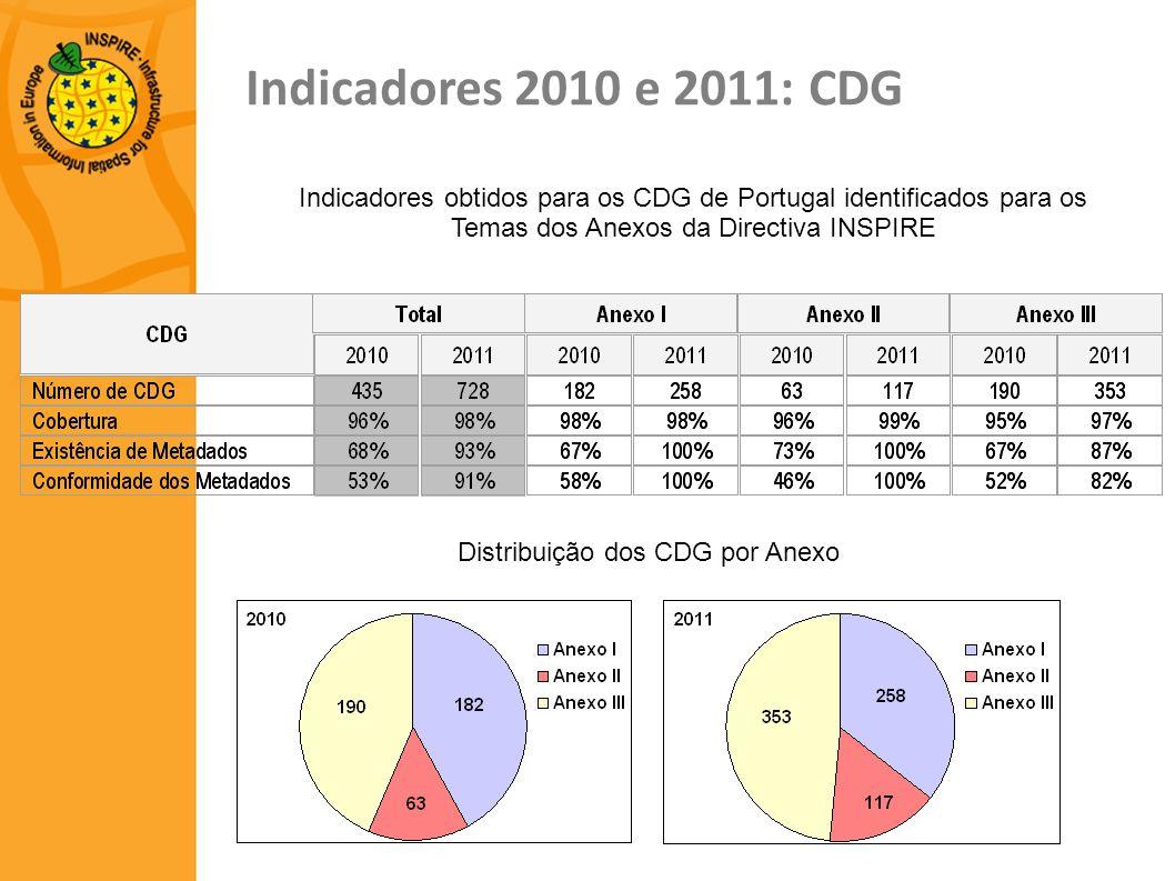 Indicadores 2010 e 2011: CDG Indicadores obtidos para os CDG de Portugal identificados para os Temas dos Anexos da Directiva INSPIRE Distribuição dos