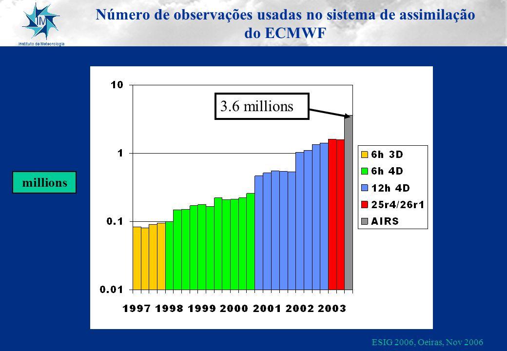 Instituto de Meteorologia ESIG 2006, Oeiras, Nov 2006 Número de observações usadas no sistema de assimilação do ECMWF millions 3.6 millions
