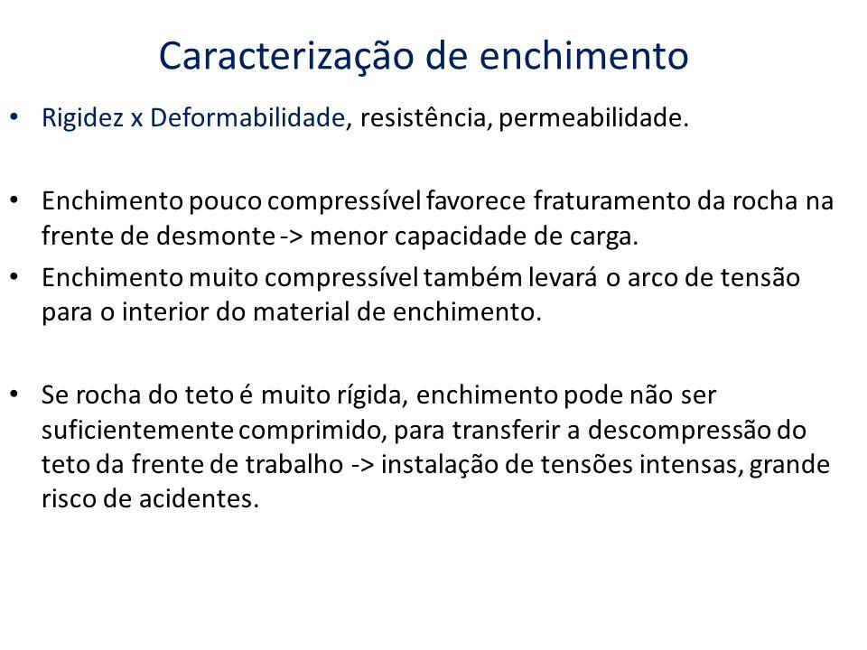 Caracterização de enchimento Rigidez x Deformabilidade, resistência, permeabilidade. Enchimento pouco compressível favorece fraturamento da rocha na f