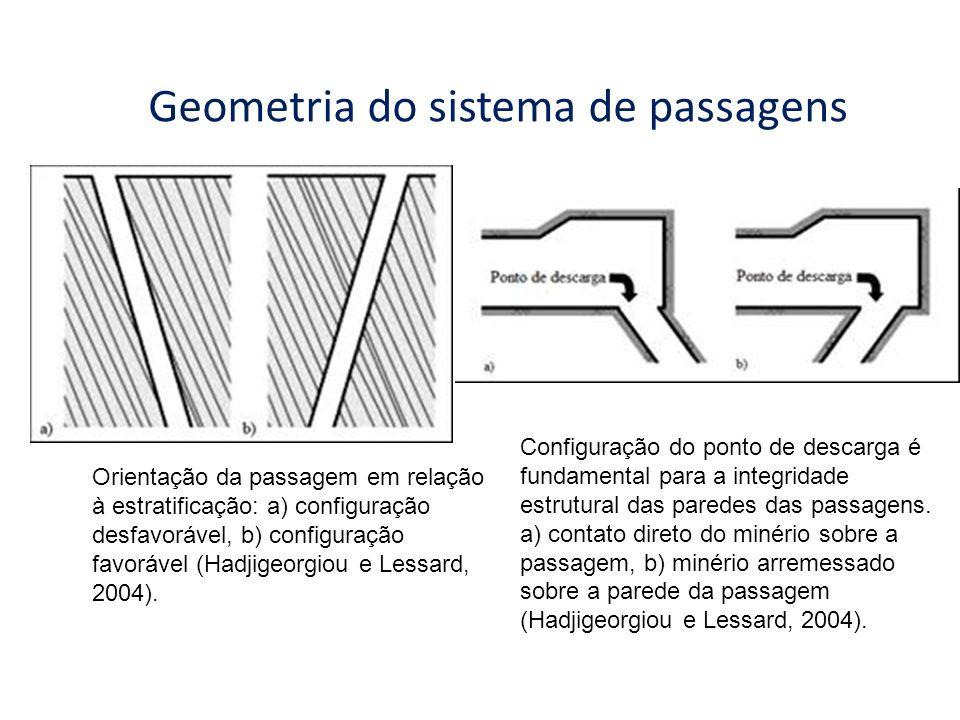 Geometria do sistema de passagens Orientação da passagem em relação à estratificação: a) configuração desfavorável, b) configuração favorável (Hadjige