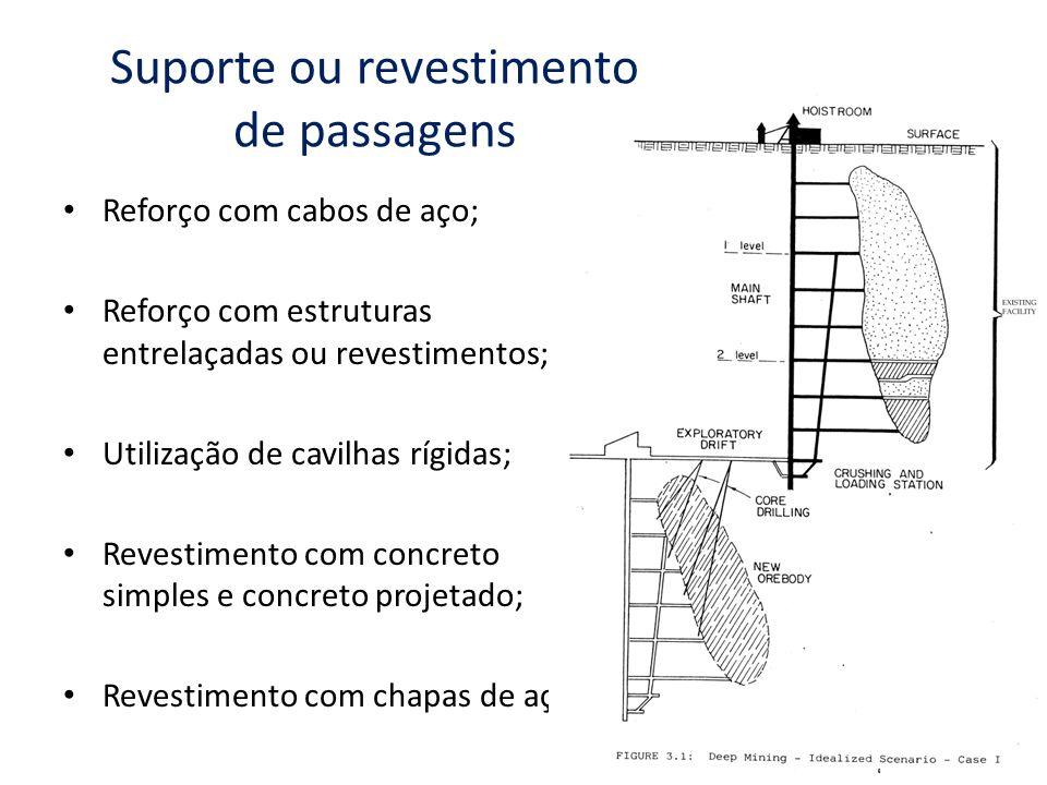 Suporte ou revestimento de passagens Reforço com cabos de aço; Reforço com estruturas entrelaçadas ou revestimentos; Utilização de cavilhas rígidas; R
