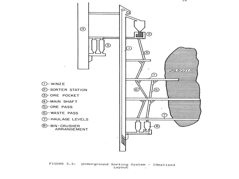 Fluxo de material em minas subterrâneas Cerca de 60% das minas usam (ou usaram) passagens de minério e/ou silos de estocagem.