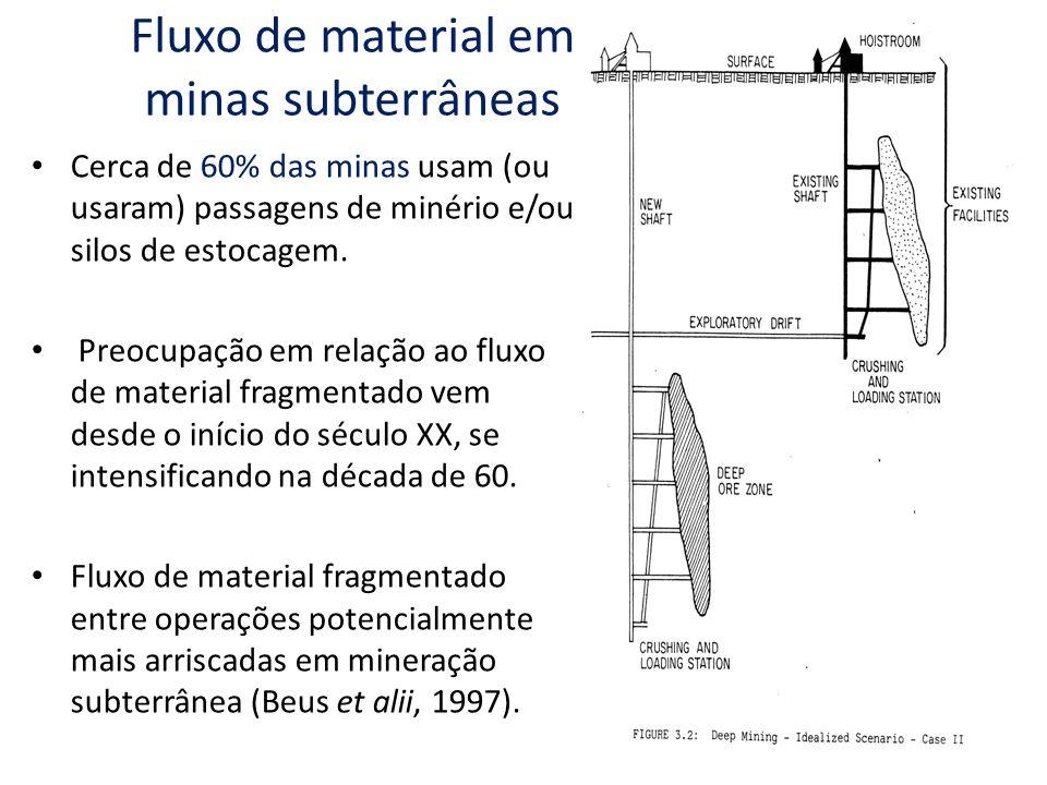 Fluxo de material em minas subterrâneas Cerca de 60% das minas usam (ou usaram) passagens de minério e/ou silos de estocagem. Preocupação em relação a