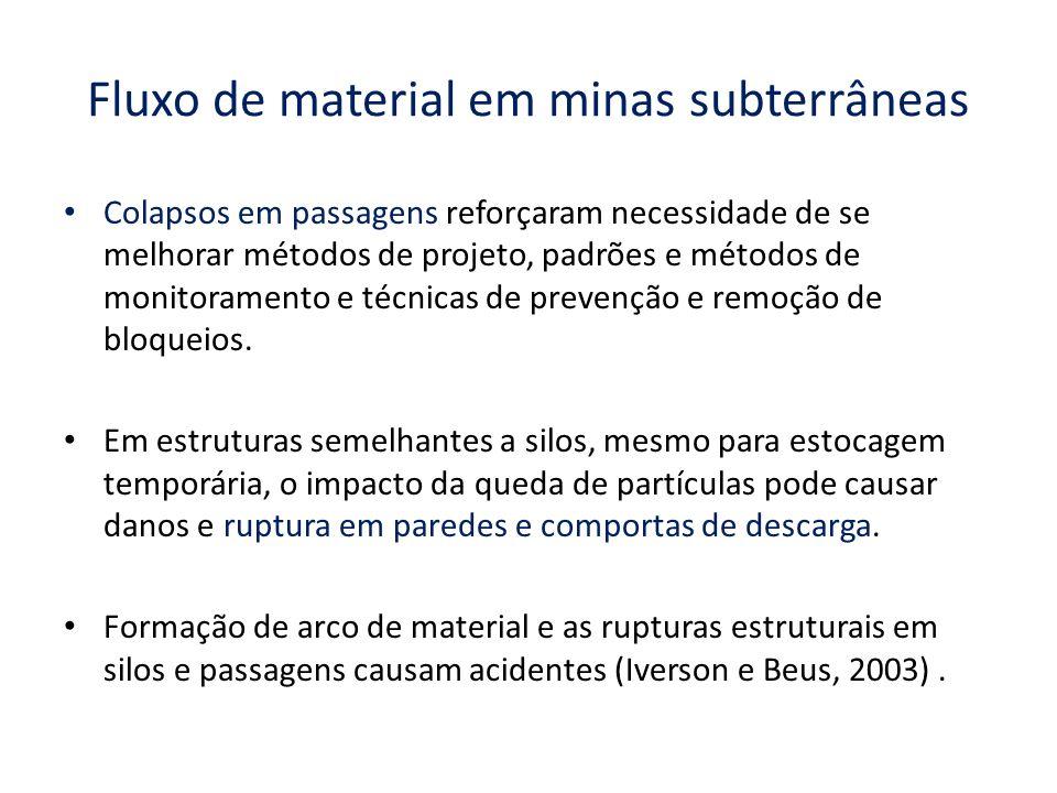 Fluxo de material em minas subterrâneas Colapsos em passagens reforçaram necessidade de se melhorar métodos de projeto, padrões e métodos de monitoram