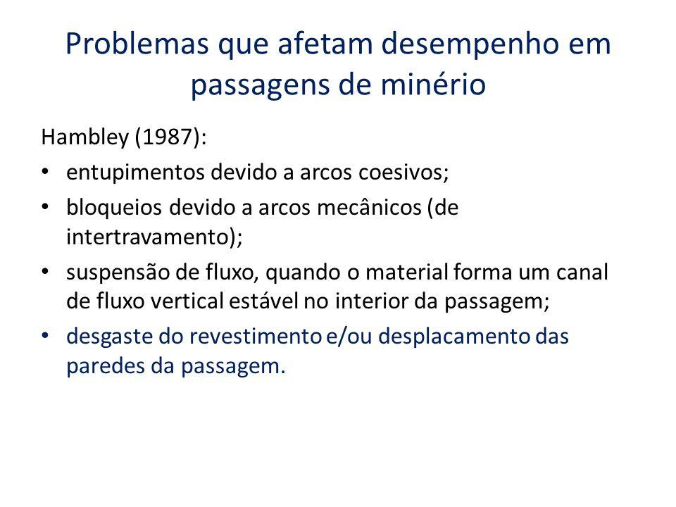 Problemas que afetam desempenho em passagens de minério Hambley (1987): entupimentos devido a arcos coesivos; bloqueios devido a arcos mecânicos (de i