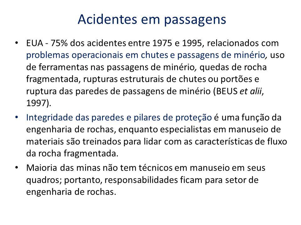 Acidentes em passagens EUA - 75% dos acidentes entre 1975 e 1995, relacionados com problemas operacionais em chutes e passagens de minério, uso de fer