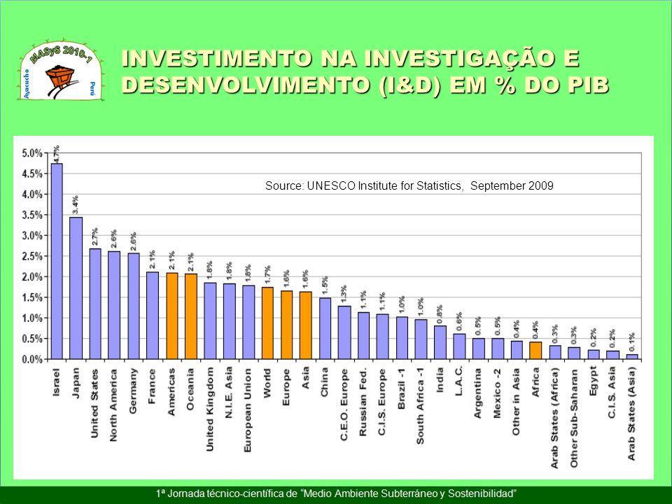 INVESTIMENTO NA INVESTIGAÇÃO E DESENVOLVIMENTO (I&D) EM % DO PIB Source: UNESCO Institute for Statistics, September 2009