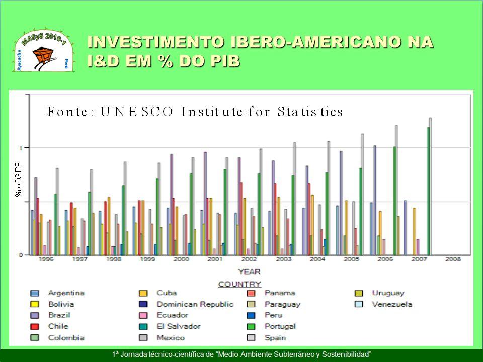 INVESTIMENTO IBERO-AMERICANO NA I&D EM % DO PIB