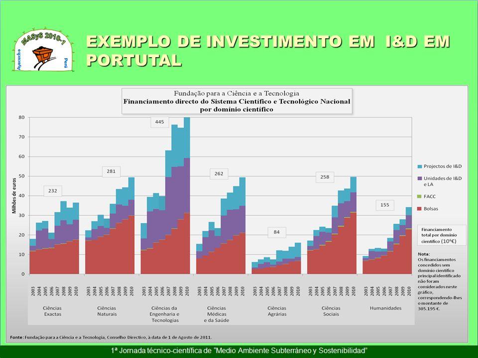 EXEMPLO DE INVESTIMENTO EM I&D EM PORTUTAL