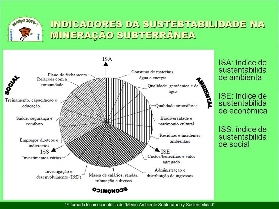 ISA: índice de sustentabilida de ambienta ISE: índice de sustentabilida de económica ISS: índice de sustentabilida de social INDICADORES DA SUSTEBTABI